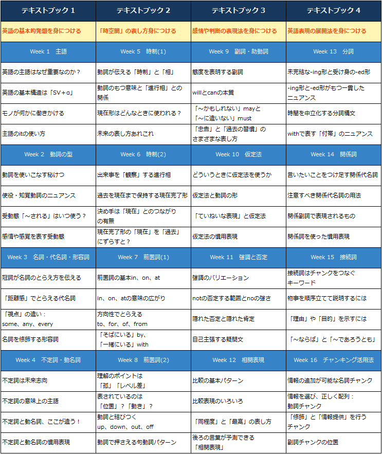 英文法イメージトレーニング
