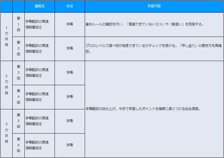 映像翻訳Web講座 スキルアップコース 字幕
